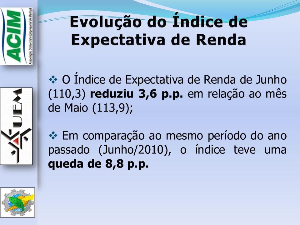 Evolução do ICCMEvolução do ICCM  O Índice de Confiança do Consumidor de Maringá de Junho (131,8) reduziu 2,3 p.p.