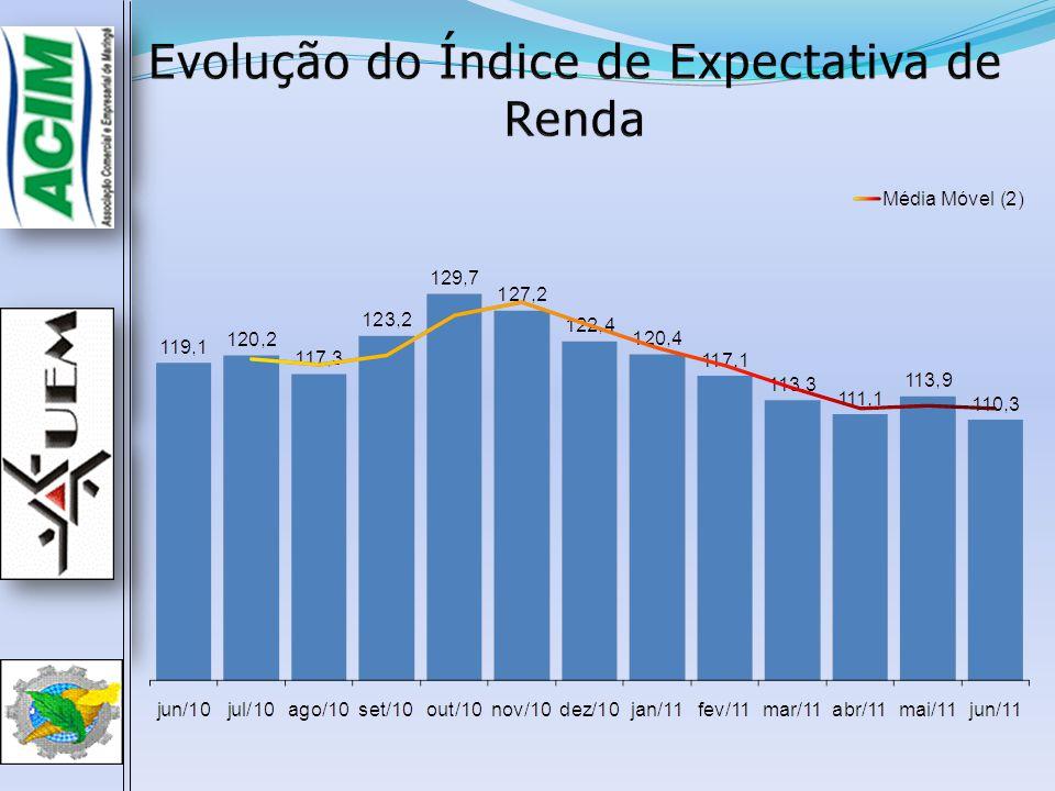 Evolução do Índice de Expectativa de Emprego  O Índice de Expectativa de Emprego de Junho (119,8) aumentou 0,9 p.p.
