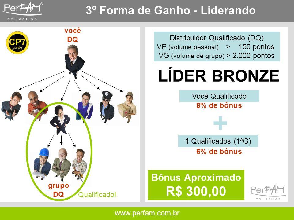 www.perfam.com.br 3º Forma de Ganho - Liderando você DQ Distribuidor Qualificado (DQ) VP (volume pessoal) > 150 pontos VG (volume de grupo) > 2.000 pontos grupo DQ 1 Qualificados (1ªG) Você Qualificado 8% de bônus 6% de bônus + Bônus Aproximado R$ 300,00 LÍDER BRONZE Qualificado!