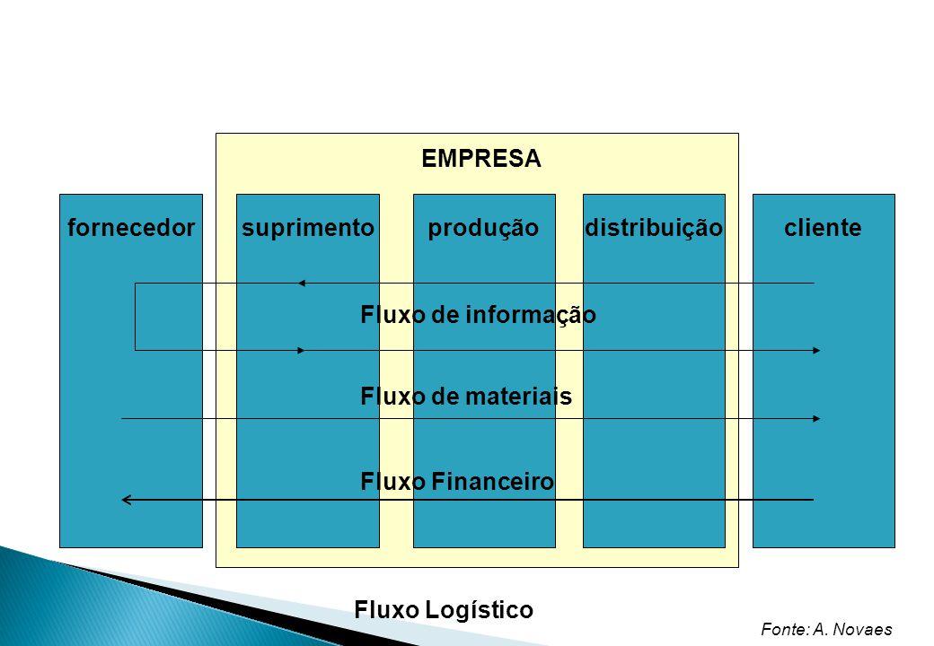 fornecedorsuprimentoproduçãodistribuiçãocliente Fluxo de informação Fluxo de materiais Fluxo Financeiro Fluxo Logístico Fonte: A. Novaes EMPRESA