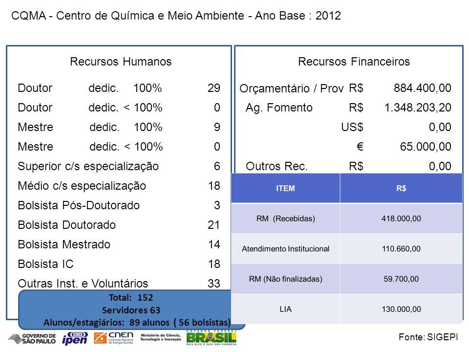 CQMA - Centro de Química e Meio Ambiente - Ano Base : 2012 Função P&D&E Periódico Internacional26 - 48 Periódico Nacional5 - 7 T.