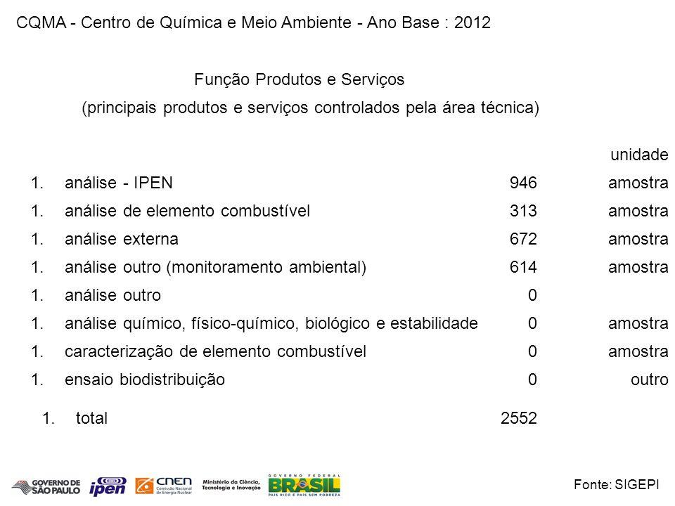 Área Nuclear CQMA - Centro de Química e Meio Ambiente - Ano Base : 2011 Principais Realizações Maria A.