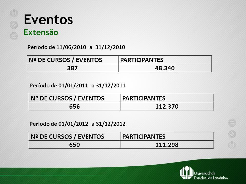 Eventos Extensão Período de 11/06/2010 a 31/12/2010 Nº DE CURSOS / EVENTOSPARTICIPANTES 38748.340 Período de 01/01/2011 a 31/12/2011 Nº DE CURSOS / EV