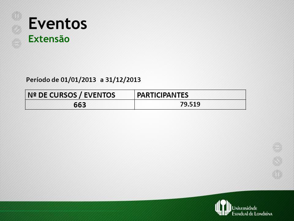 Eventos Extensão Período de 01/01/2013 a 31/12/2013 Nº DE CURSOS / EVENTOSPARTICIPANTES 663 79.519