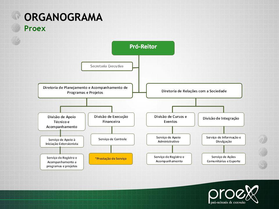 ORGANOGRAMA Proex