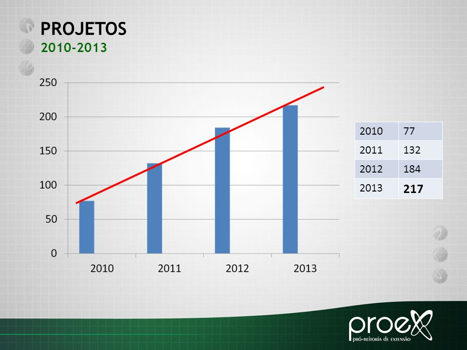 PROJETOS 2010-2013 201077 2011132 2012184 2013 217