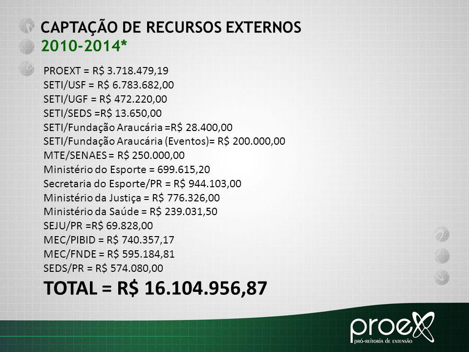 CAPTAÇÃO DE RECURSOS EXTERNOS 2010-2014* PROEXT = R$ 3.718.479,19 SETI/USF = R$ 6.783.682,00 SETI/UGF = R$ 472.220,00 SETI/SEDS =R$ 13.650,00 SETI/Fun