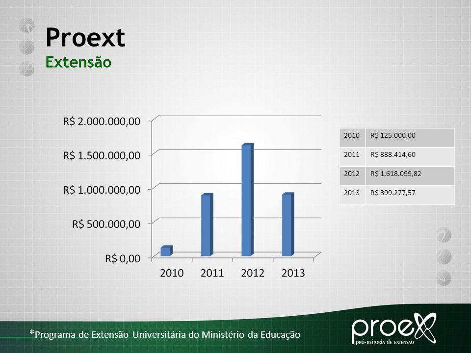 PROJETOS 2010-2014  Cadastro, trâmite, aprovação e relatórios online de projetos e programas - trabalho conjunto das Pró-Reitorias Acadêmicas (PROEX, PROGRAD e PROPPG).