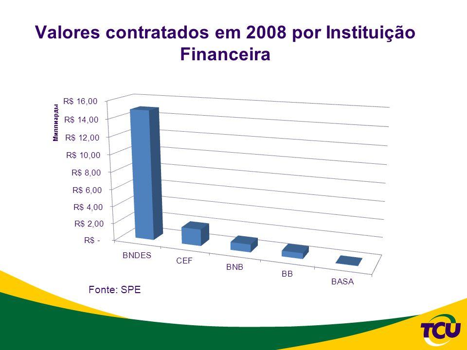 Valores contratados em 2008 por Instituição Financeira Fonte: SPE