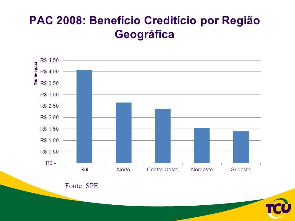PAC 2008: Benefício Creditício por Região Geográfica Fonte: SPE