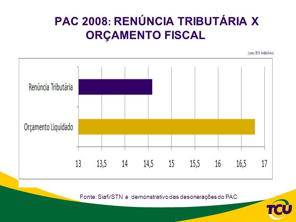 PAC 2008 : RENÚNCIA TRIBUTÁRIA X ORÇAMENTO FISCAL (em R$ bilhões) Fonte: Siafi/STN e demonstrativo das desonerações do PAC