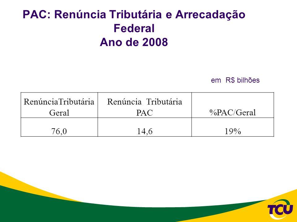 PAC: Renúncia Tributária e Arrecadação Federal Ano de 2008 RenúnciaTributária Geral Renúncia Tributária PAC%PAC/Geral 76,014,619% em R$ bilhões