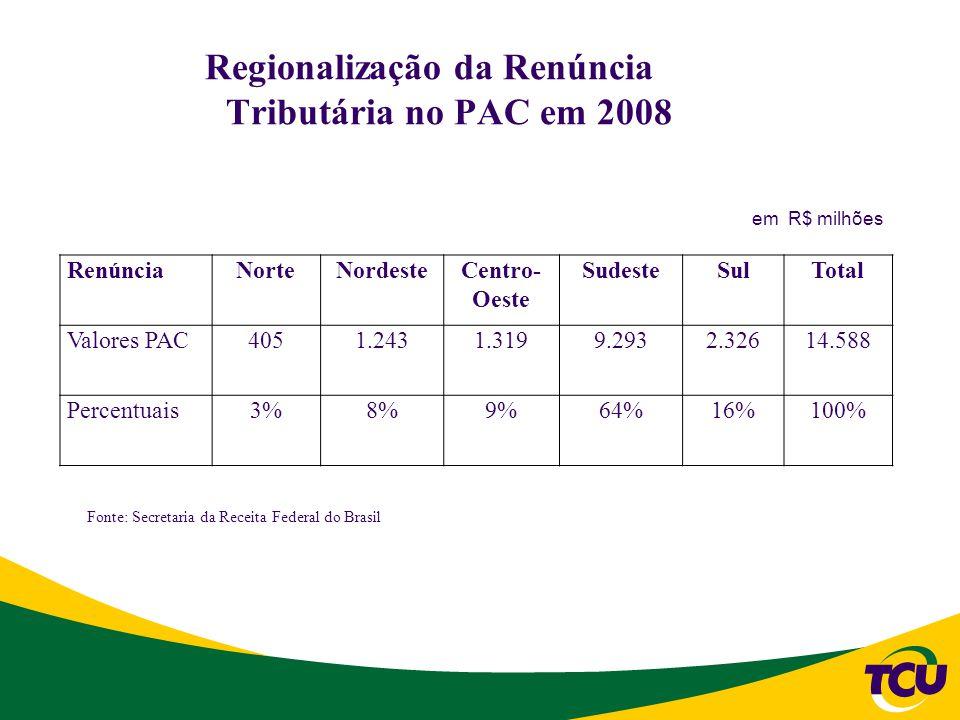 Regionalização da Renúncia Tributária no PAC em 2008 RenúnciaNorteNordesteCentro- Oeste SudesteSulTotal Valores PAC4051.2431.3199.2932.32614.588 Percentuais3%8%9%64%16%100% Fonte: Secretaria da Receita Federal do Brasil em R$ milhões