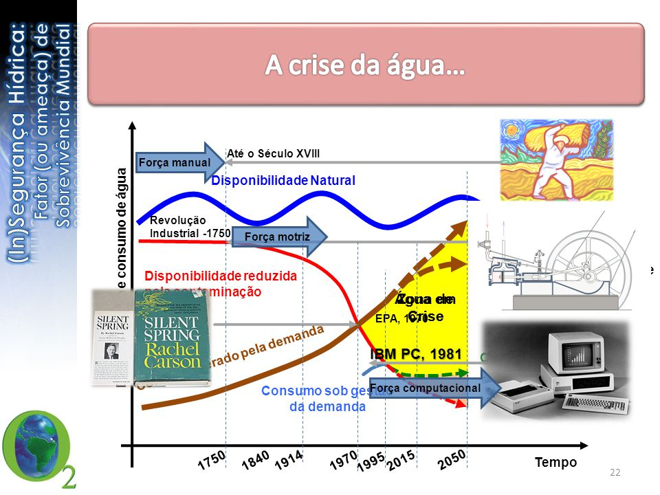 Tempo Disponibilidade e consumo de água Disponibilidade Natural Disponibilidade reduzida pela contaminação GIRH (mitigação + controle + gestão da dema