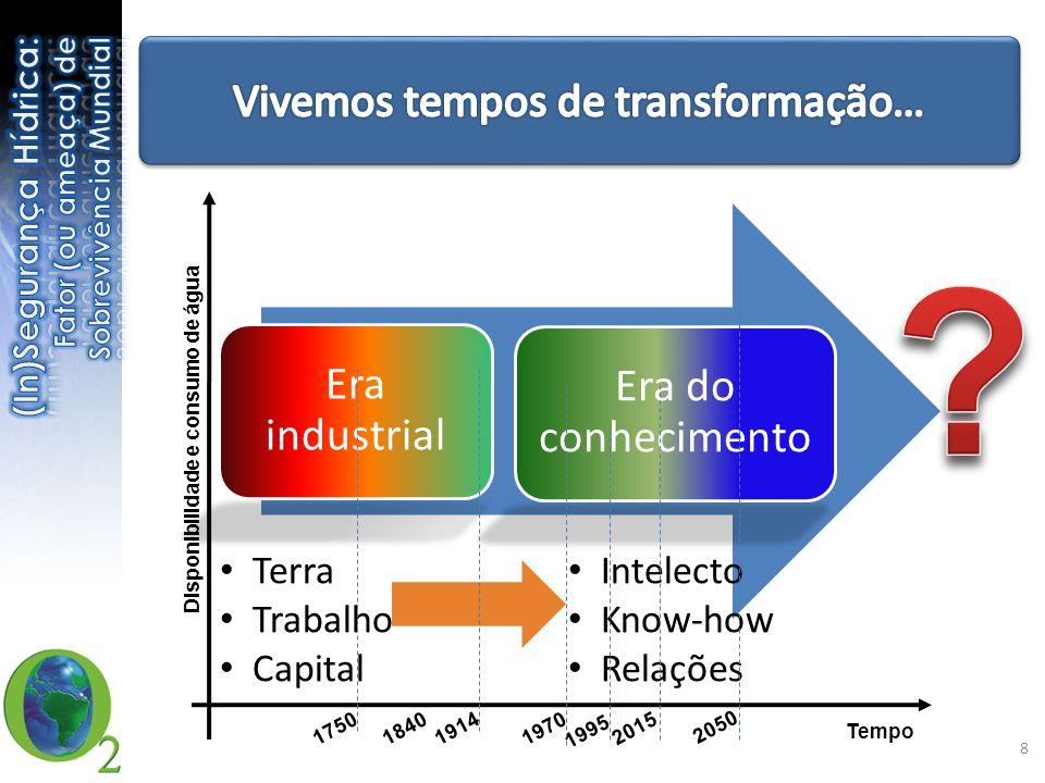 Era industrial Era do conhecimento • Terra • Trabalho • Capital • Intelecto • Know-how • Relações Tempo Disponibilidade e consumo de água 1995 2015 2050 1750184019141970 8