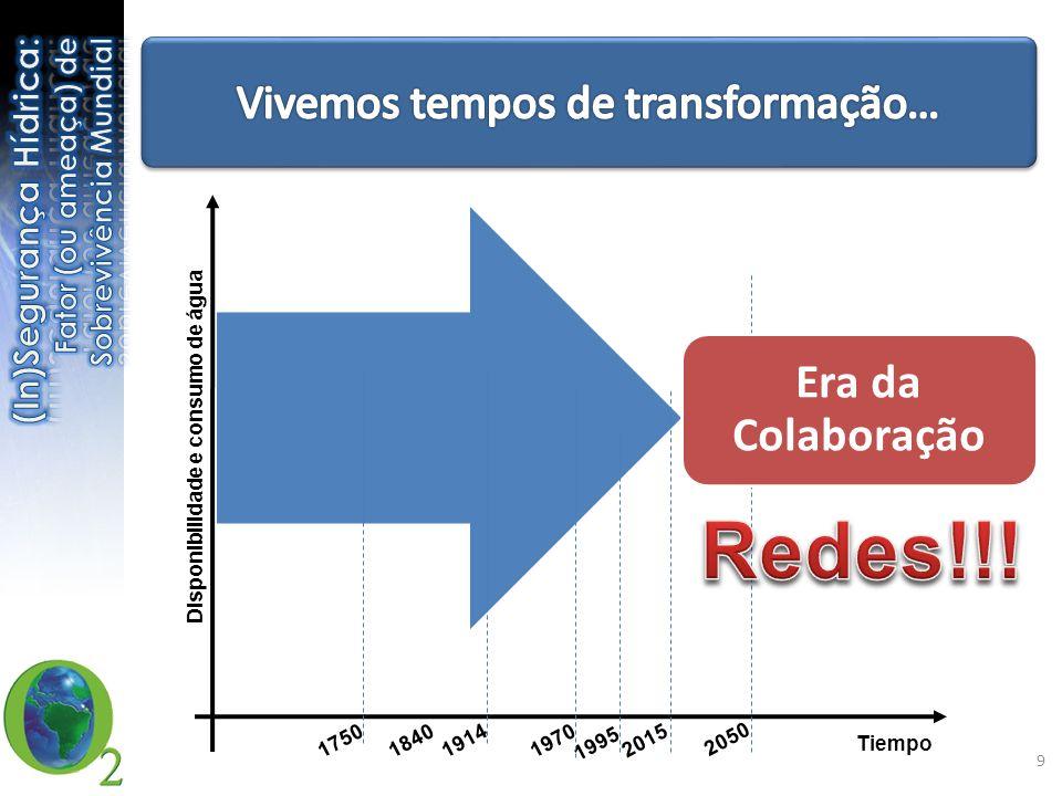 Tiempo Disponibilidade e consumo de água 1995 2015 2050 1750184019141970 9 Era da Colaboração