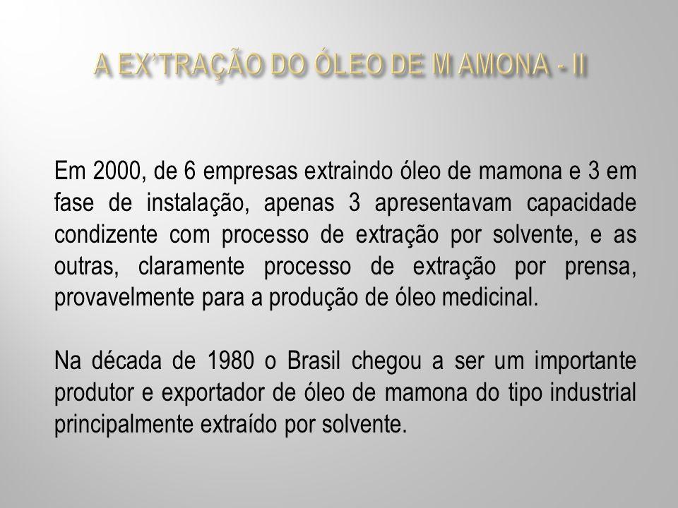 Em 2000, de 6 empresas extraindo óleo de mamona e 3 em fase de instalação, apenas 3 apresentavam capacidade condizente com processo de extração por so