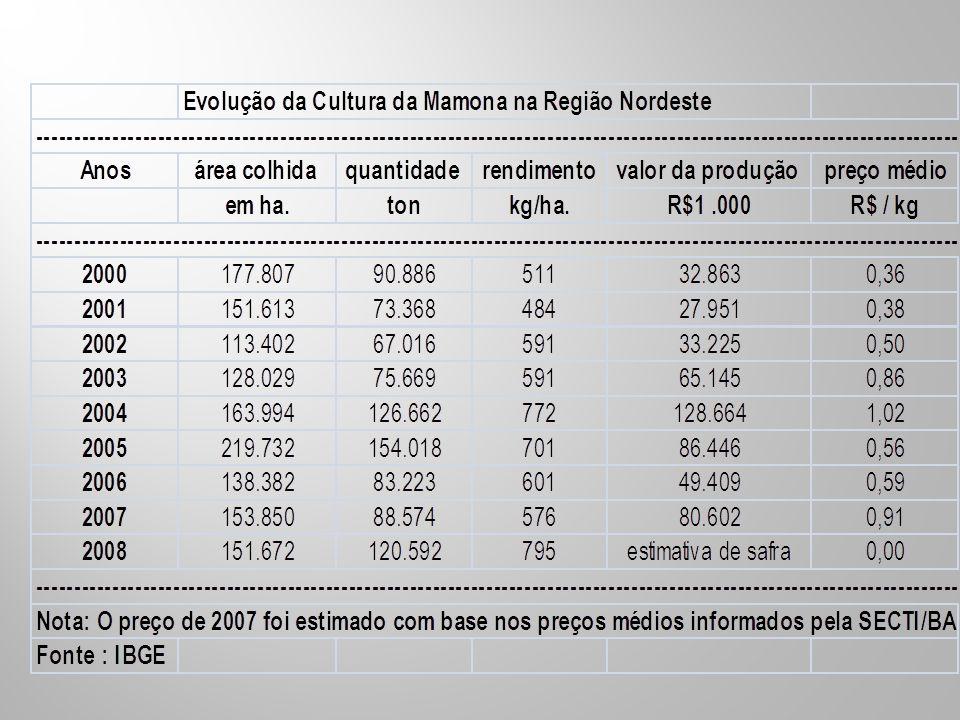 Estudos realizados (MAIA et alii, 2006) pela UFPE – Universidade Federal de Pernambuco, mostraram que a mistura do biodiesel de mamona no óleo diesel somente apresenta problema de pulverização pela bomba injetora, em concentrações acima de 40%, ou seja, no B – 40, com viscosidade cinemática a 40ºC de 5,5 centiStokes.