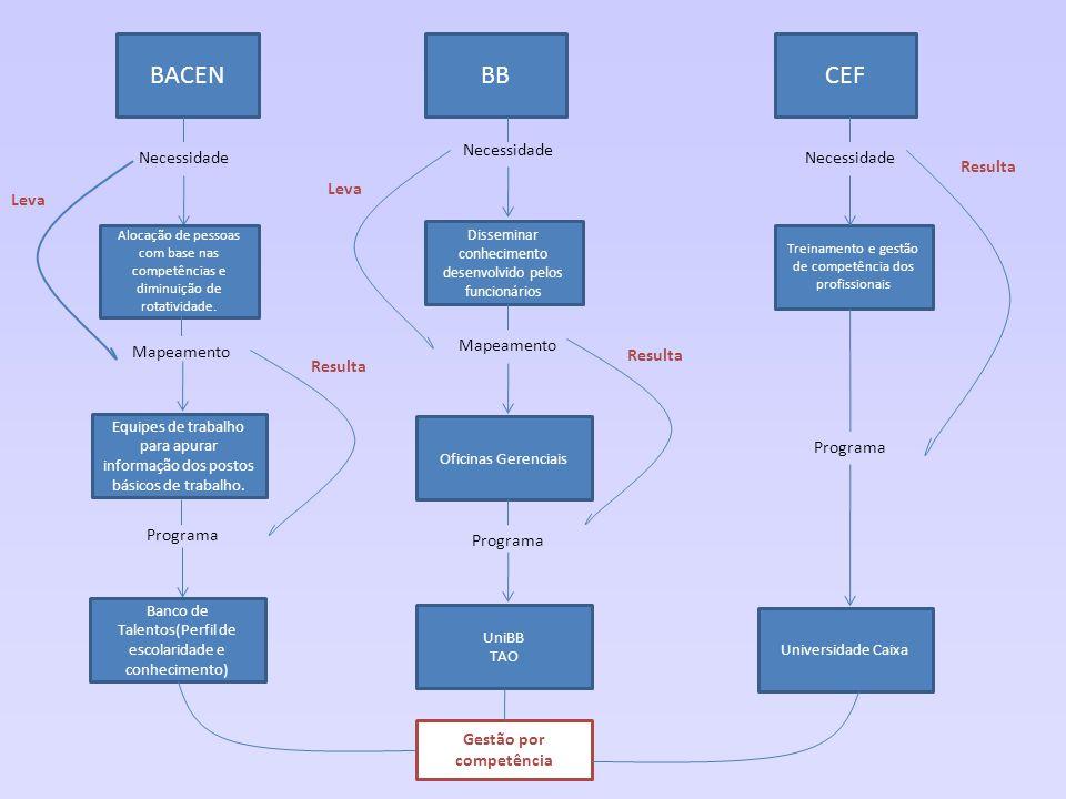 BACENBBCEF Necessidade Disseminar conhecimento desenvolvido pelos funcionários Treinamento e gestão de competência dos profissionais Alocação de pesso