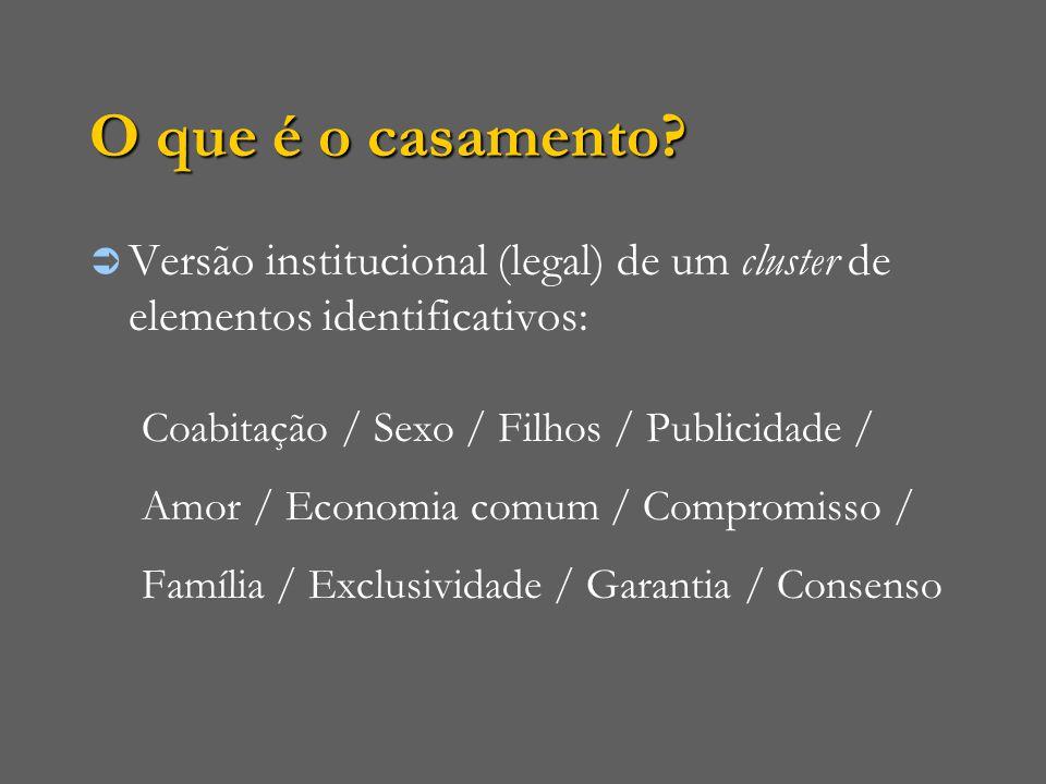 O que é o casamento?  Versão institucional (legal) de um cluster de elementos identificativos: Coabitação / Sexo / Filhos / Publicidade / Amor / Econ