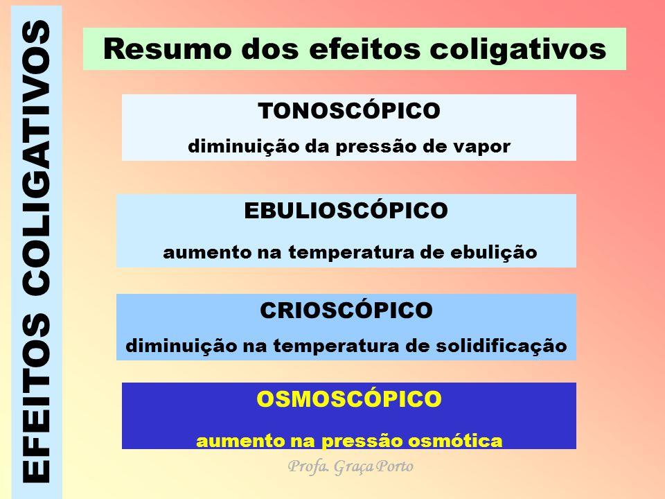EFEITOS COLIGATIVOS Resumo dos efeitos coligativos TONOSCÓPICO diminuição da pressão de vapor EBULIOSCÓPICO aumento na temperatura de ebulição CRIOSCÓ