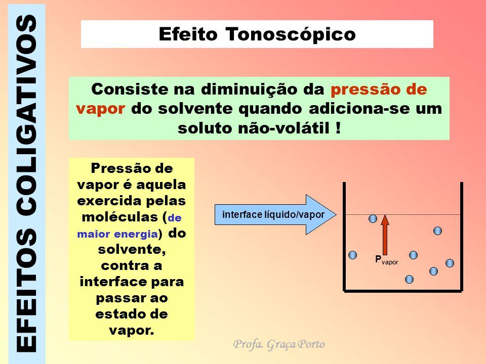 EFEITOS COLIGATIVOS Com a adição de partículas de soluto (íons ou moléculas) intensificam-se as forças atrativas moleculares e diminui a pressão de vapor do solvente.