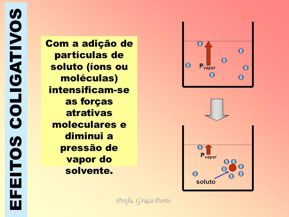 EFEITOS COLIGATIVOS Com a adição de partículas de soluto (íons ou moléculas) intensificam-se as forças atrativas moleculares e diminui a pressão de va