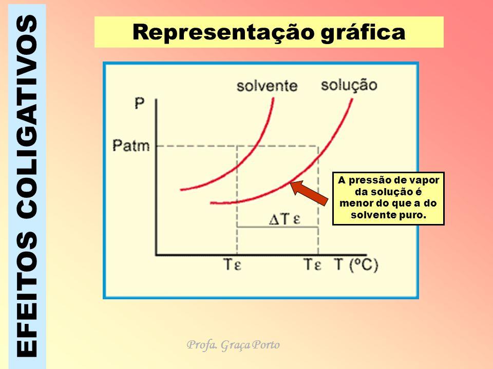 EFEITOS COLIGATIVOS Representação gráfica A pressão de vapor da solução é menor do que a do solvente puro. Profa. Graça Porto