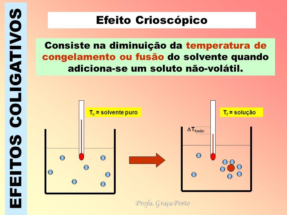 EFEITOS COLIGATIVOS Efeito Crioscópico Consiste na diminuição da temperatura de congelamento ou fusão do solvente quando adiciona-se um soluto não-vol