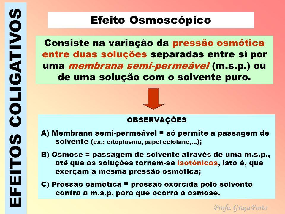 EFEITOS COLIGATIVOS Efeito Osmoscópico Consiste na variação da pressão osmótica entre duas soluções separadas entre sí por uma membrana semi-permeável