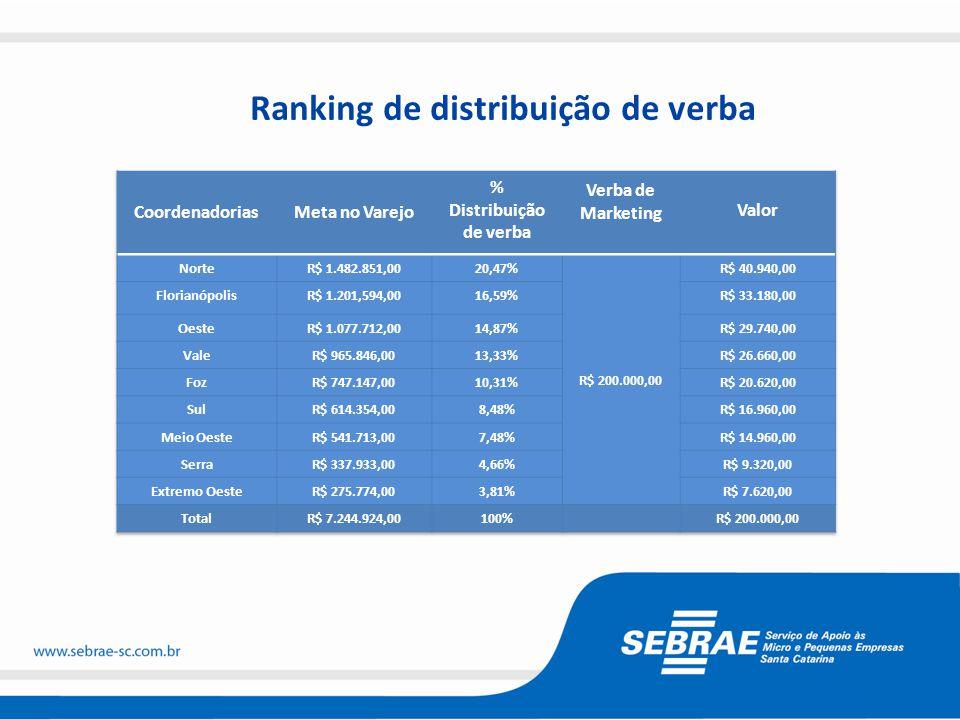 Desafio de Marketing 2013 - Vender produtos do Sebrae/SC no varejo para público alvo (cursos, palestras e consultorias em gestão, mercado, finanças, RH, etc.) 2014 - ?
