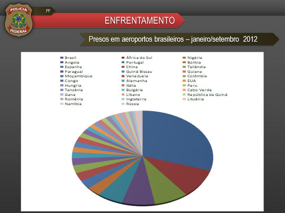 ENFRENTAMENTOENFRENTAMENTO PFPF Presos em aeroportos brasileiros – janeiro/setembro 2012
