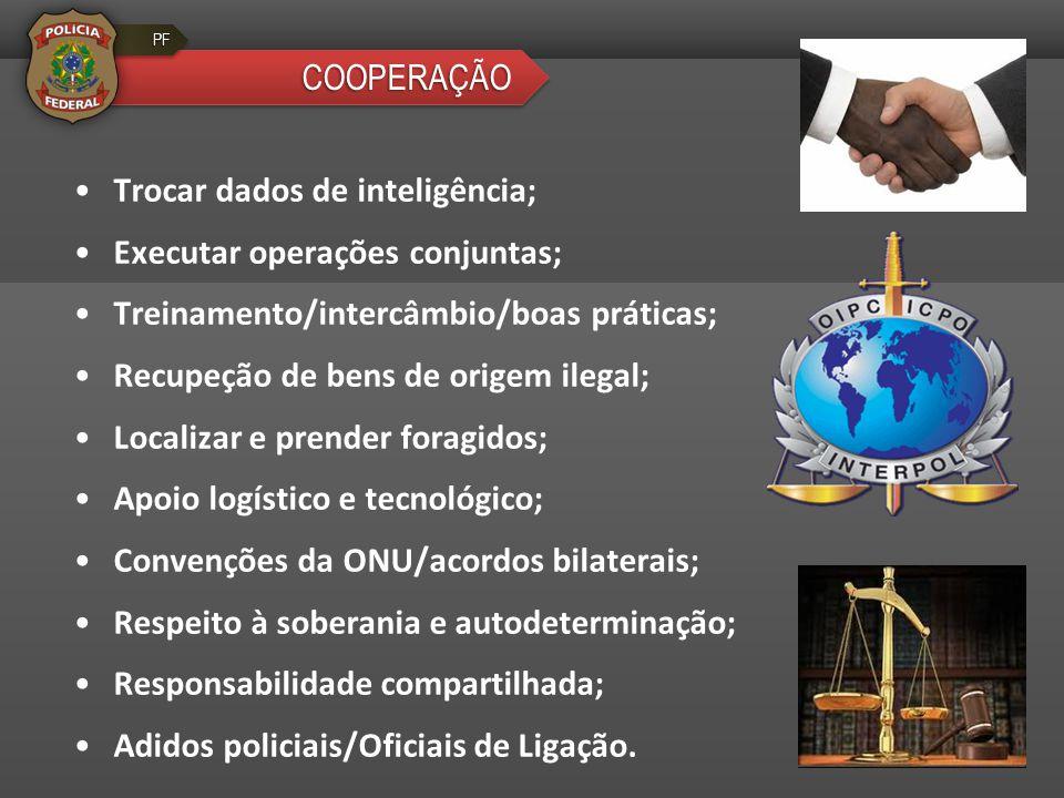 COOPERAÇÃOCOOPERAÇÃO PFPF •Trocar dados de inteligência; •Executar operações conjuntas; •Treinamento/intercâmbio/boas práticas; •Recupeção de bens de origem ilegal; •Localizar e prender foragidos; •Apoio logístico e tecnológico; •Convenções da ONU/acordos bilaterais; •Respeito à soberania e autodeterminação; •Responsabilidade compartilhada; •Adidos policiais/Oficiais de Ligação.