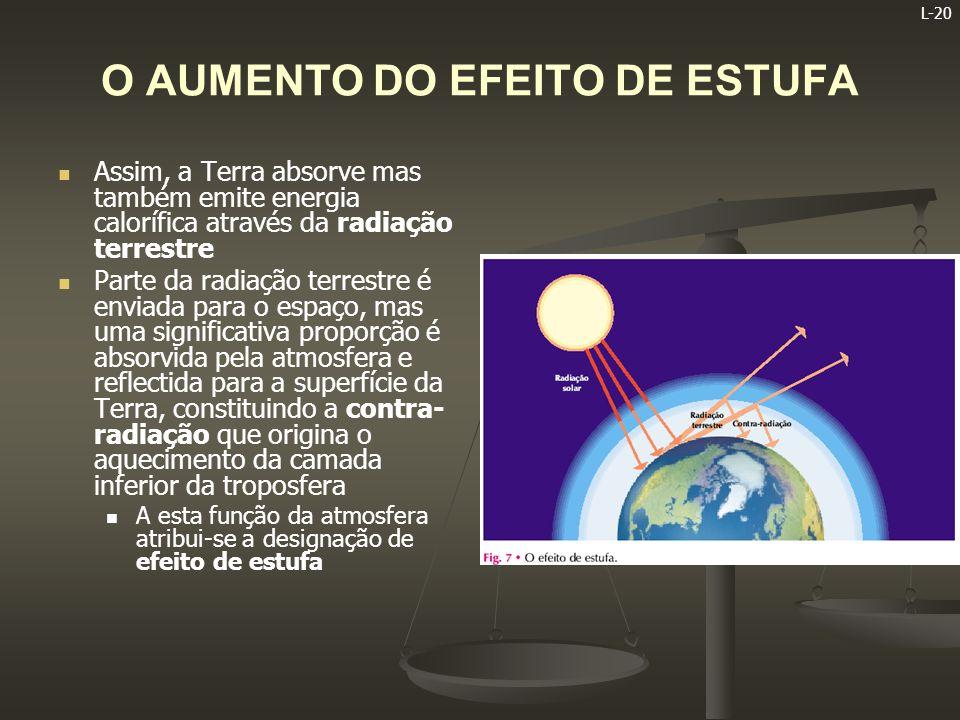 L-21 O AUMENTO DO EFEITO DE ESTUFA   A atmosfera assemelha-se a uma estufa, pois permite a absorção de radiações solares pela Terra e impede que a maior parte da radiação terrestre seja enviada para o espaço   É por isso que a superfície da Terra possui uma temperatura média de cerca de 15ºC