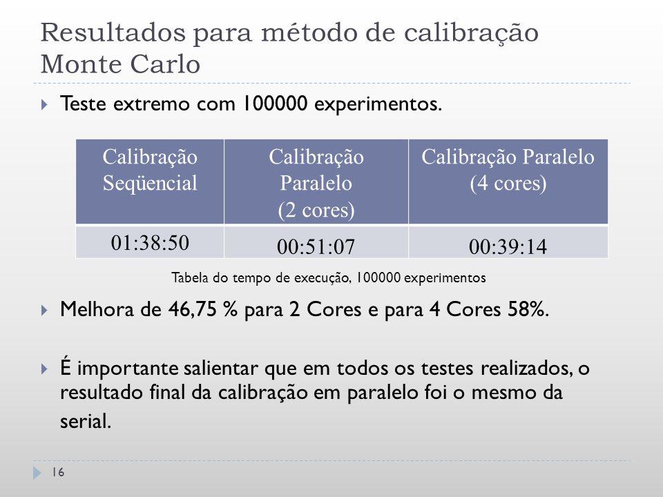 Resultados para método de calibração Monte Carlo  Teste extremo com 100000 experimentos.  Melhora de 46,75 % para 2 Cores e para 4 Cores 58%.  É im