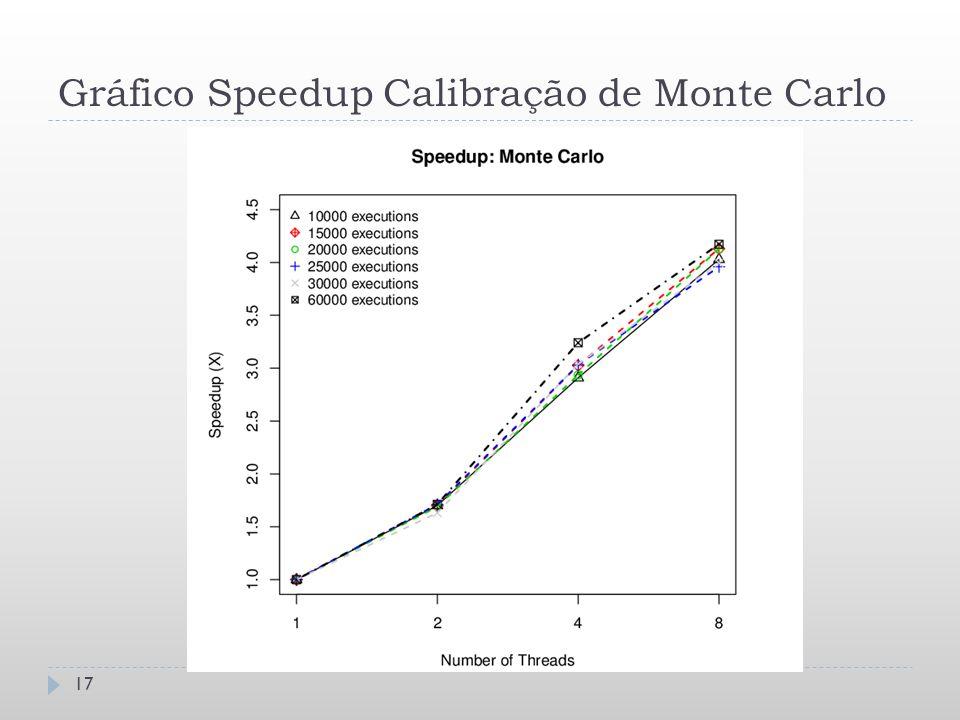 Gráfico Speedup Calibração de Monte Carlo 17