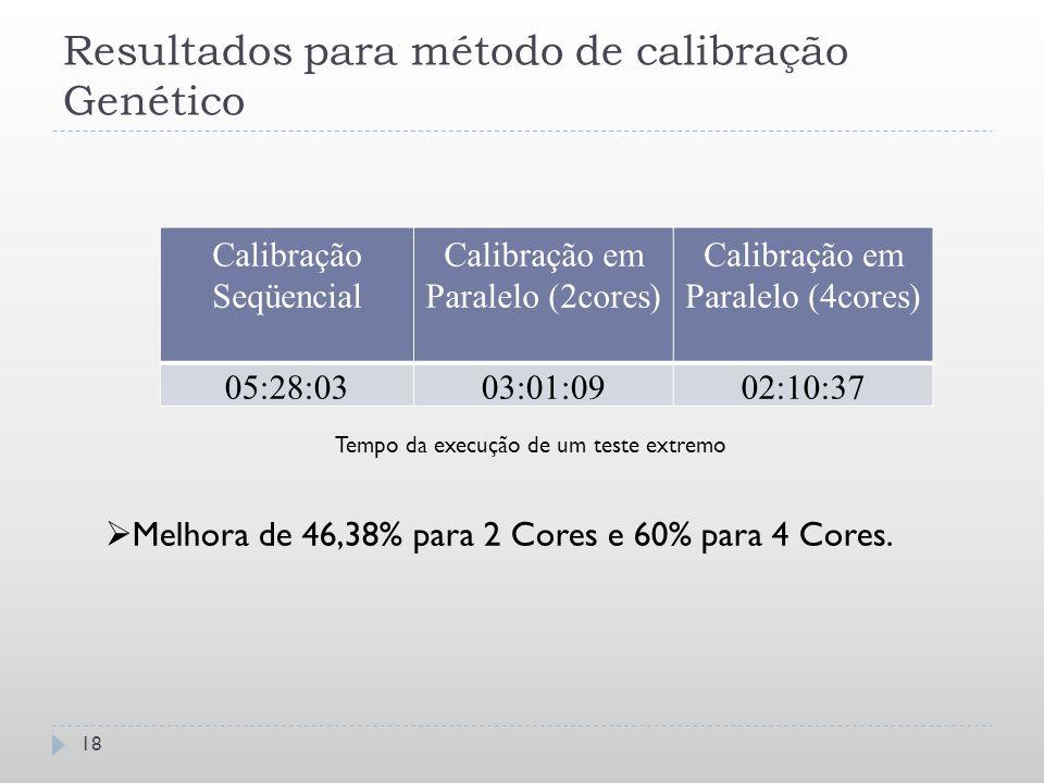 Resultados para método de calibração Genético Calibração Seqüencial Calibração em Paralelo (2cores) Calibração em Paralelo (4cores) 05:28:0303:01:0902
