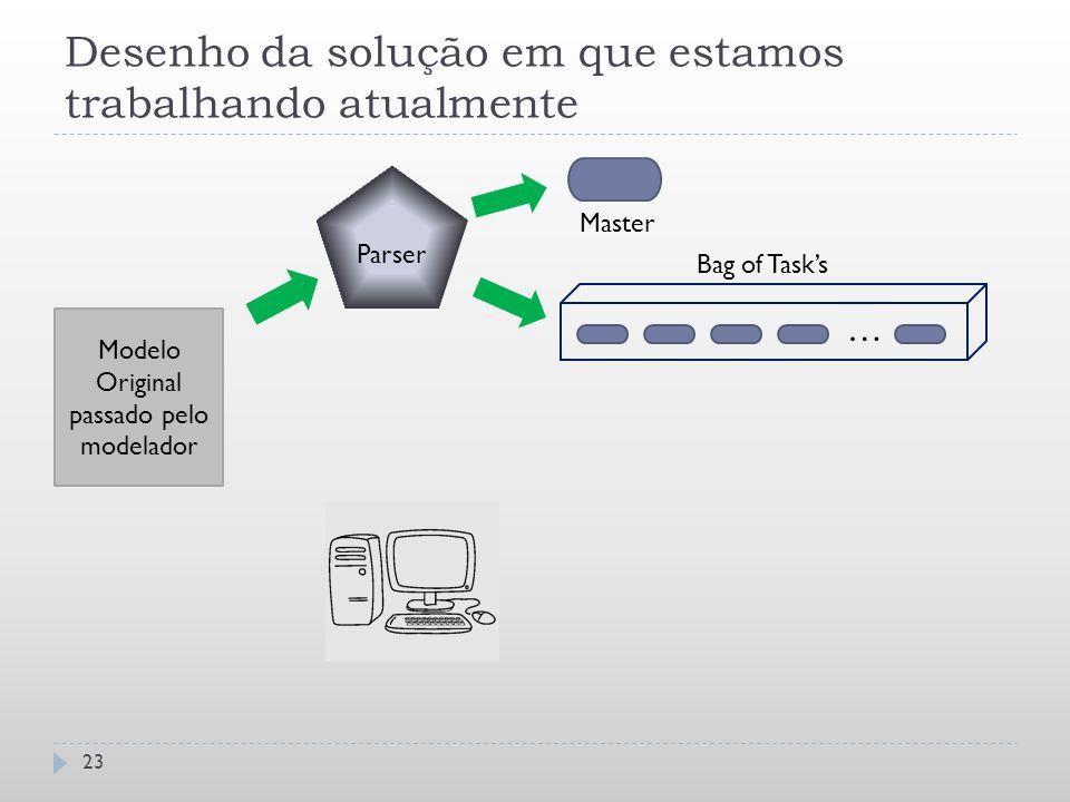 Desenho da solução em que estamos trabalhando atualmente 23 Modelo Original passado pelo modelador Parser … Bag of Task's Master
