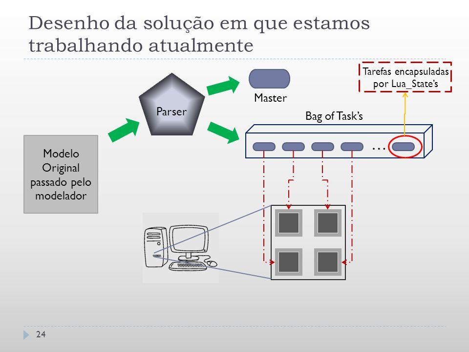 Desenho da solução em que estamos trabalhando atualmente 24 Modelo Original passado pelo modelador Parser … Bag of Task's Master Tarefas encapsuladas