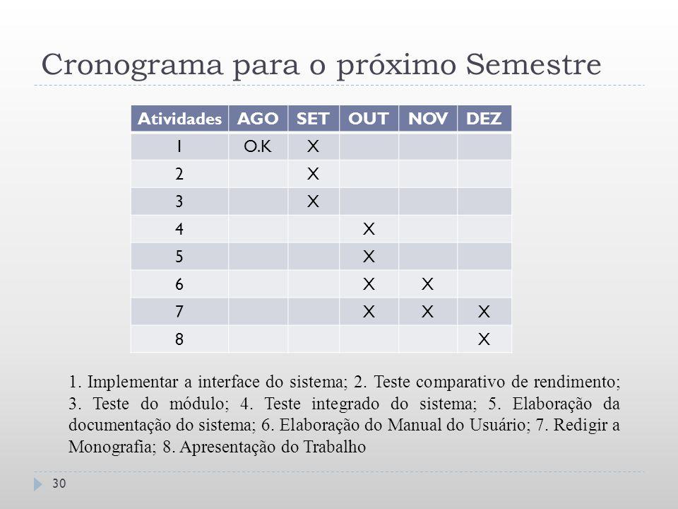 Cronograma para o próximo Semestre 30 AtividadesAGOSETOUTNOVDEZ 1O.KX 2X 3X 4X 5X 6XX 7XXX 8X 1. Implementar a interface do sistema; 2. Teste comparat