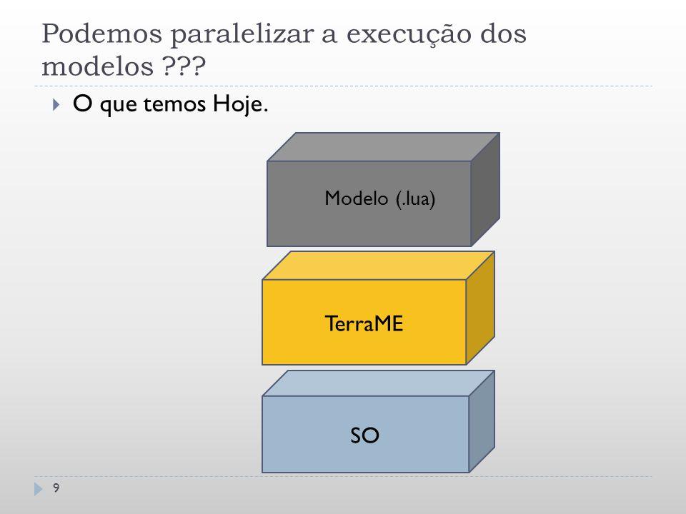 Podemos paralelizar a execução dos modelos ???  O que temos Hoje. Modelo (.lua) TerraME SO 9