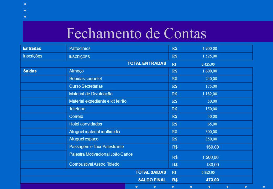 Fechamento de Contas EntradasPatrocínios R$ 4.900,00 Inscrições INSCRIÇÕES R$ 1.525,00 TOTAL ENTRADAS R$ 6.425,00 SaídasAlmoço R$ 1.600,00 Bebidas coquetel R$ 240,00 Curso Secretárias R$ 175,00 Material de Divuldação R$ 1.182,00 Material expediente e kit feirão R$ 50,00 Telefone R$ 150,00 Correio R$ 50,00 Hotel convidados R$ 65,00 Aluguel material multimidia R$ 300,00 Aluguel espaço R$ 350,00 Passagem e Taxi Palestrante R$ 160,00 Palestra Motivacional João Carlos R$ 1.500,00 Combustivel Assoc.