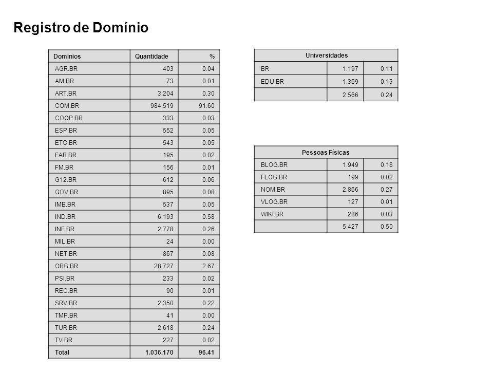 Registro de Domínio DominiosQuantidade % AGR.BR403 0.04 AM.BR73 0.01 ART.BR3.204 0.30 COM.BR984.519 91.60 COOP.BR333 0.03 ESP.BR5520.05 ETC.BR543 0.05