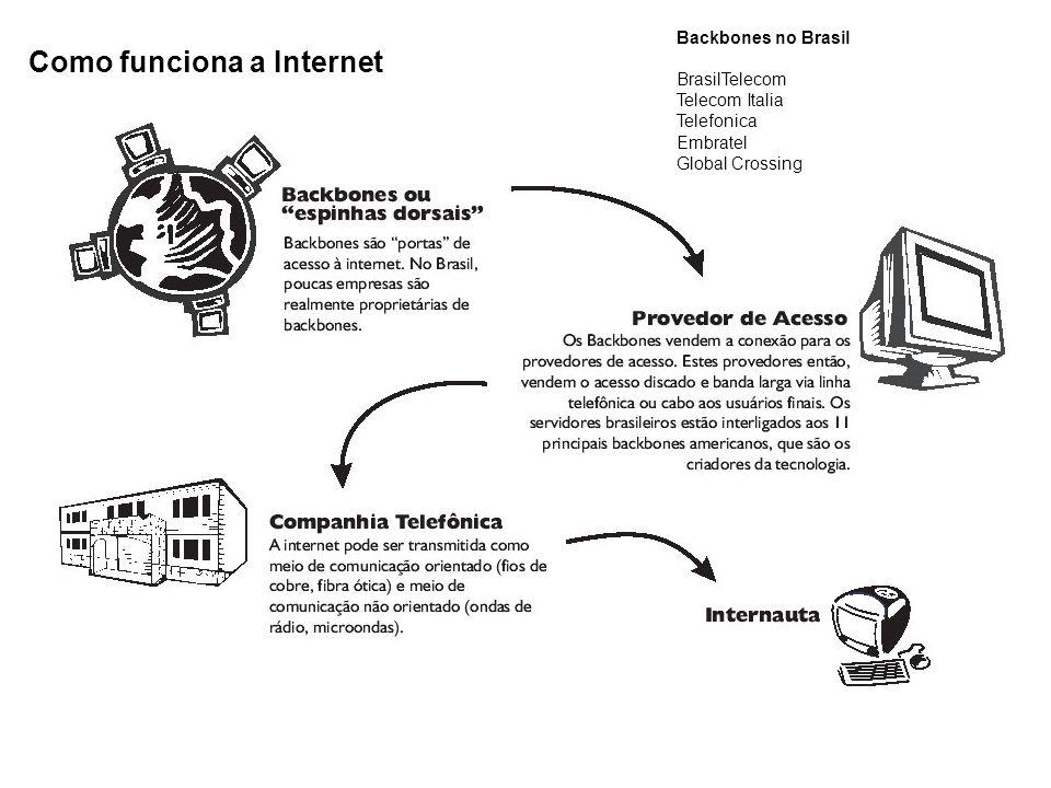 Como funciona a Internet Backbones no Brasil BrasilTelecom Telecom Italia Telefonica Embratel Global Crossing