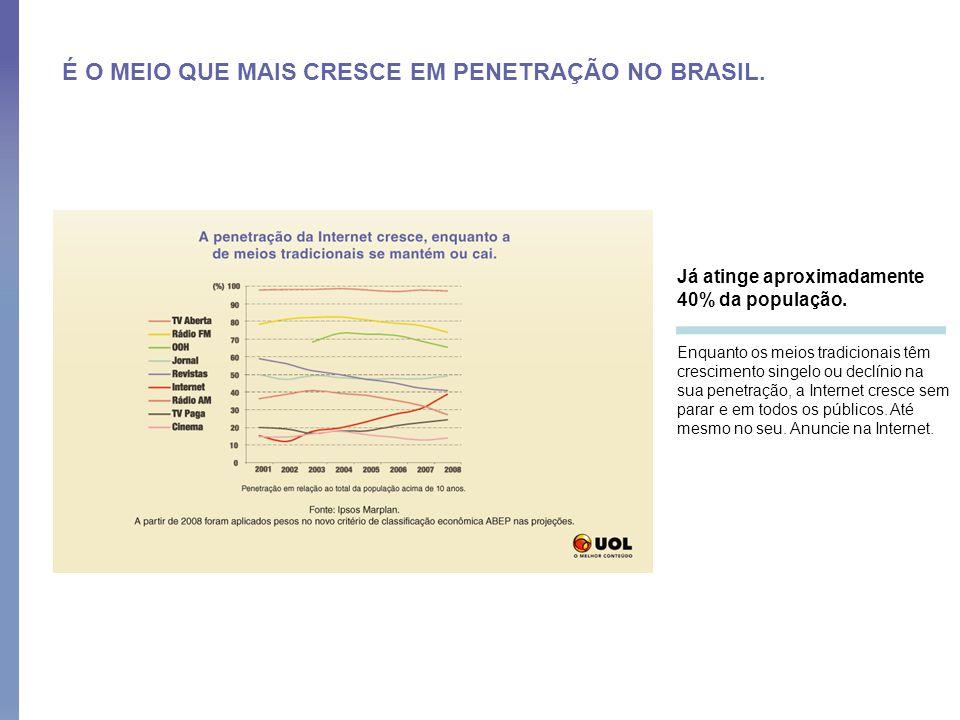 É O MEIO QUE MAIS CRESCE EM PENETRAÇÃO NO BRASIL. Já atinge aproximadamente 40% da população. Enquanto os meios tradicionais têm crescimento singelo o