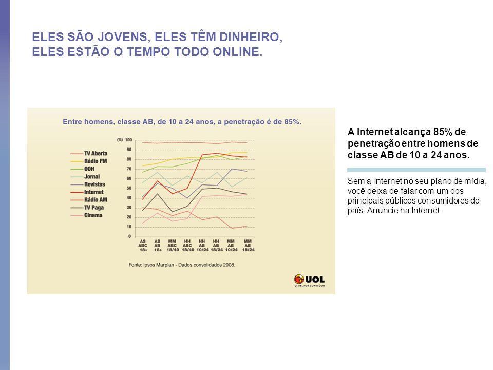 ELES SÃO JOVENS, ELES TÊM DINHEIRO, ELES ESTÃO O TEMPO TODO ONLINE. A Internet alcança 85% de penetração entre homens de classe AB de 10 a 24 anos. Se