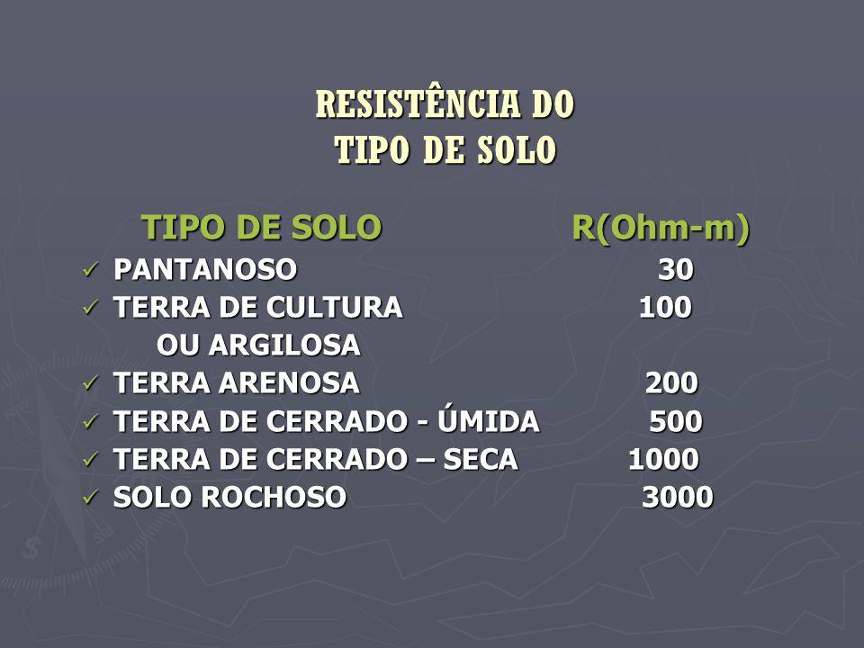 RESISTÊNCIA DO TIPO DE SOLO TIPO DE SOLO R(Ohm-m) TIPO DE SOLO R(Ohm-m)  PANTANOSO 30  TERRA DE CULTURA 100 OU ARGILOSA OU ARGILOSA  TERRA ARENOSA