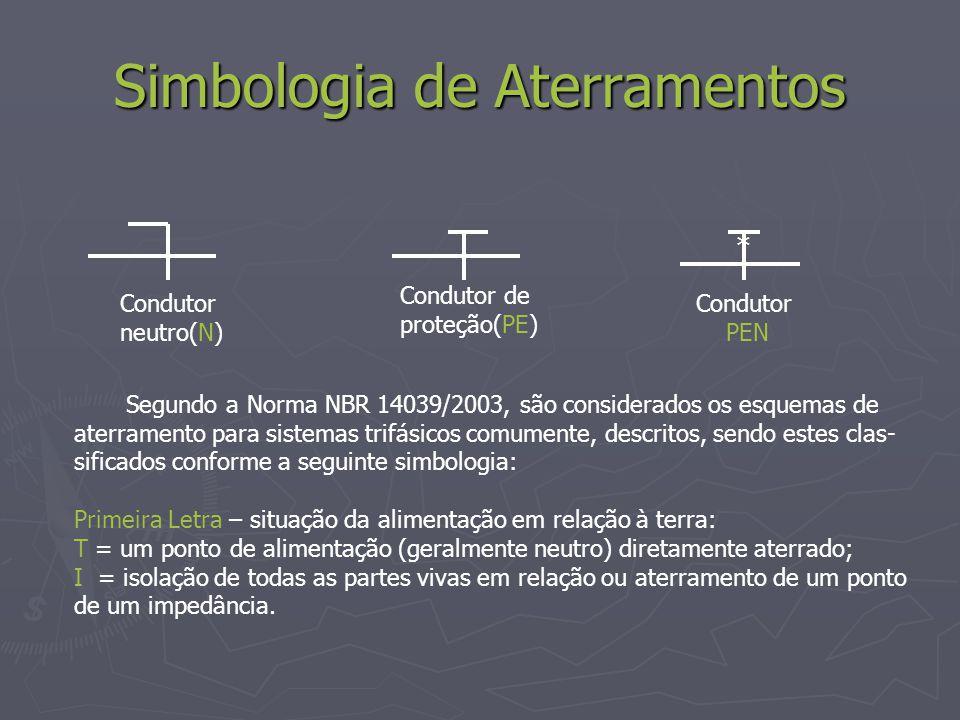 Simbologia de Aterramentos * Condutor neutro(N) Condutor de proteção(PE) Condutor PEN Segundo a Norma NBR 14039/2003, são considerados os esquemas de