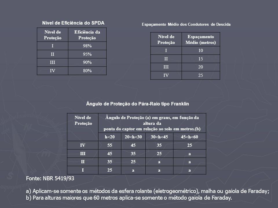 Nível de Eficiência do SPDA Nível de Proteção Eficiência da Proteção I98% II95% III90% IV80% Espaçamento Médio dos Condutores de Descida Nível de Prot