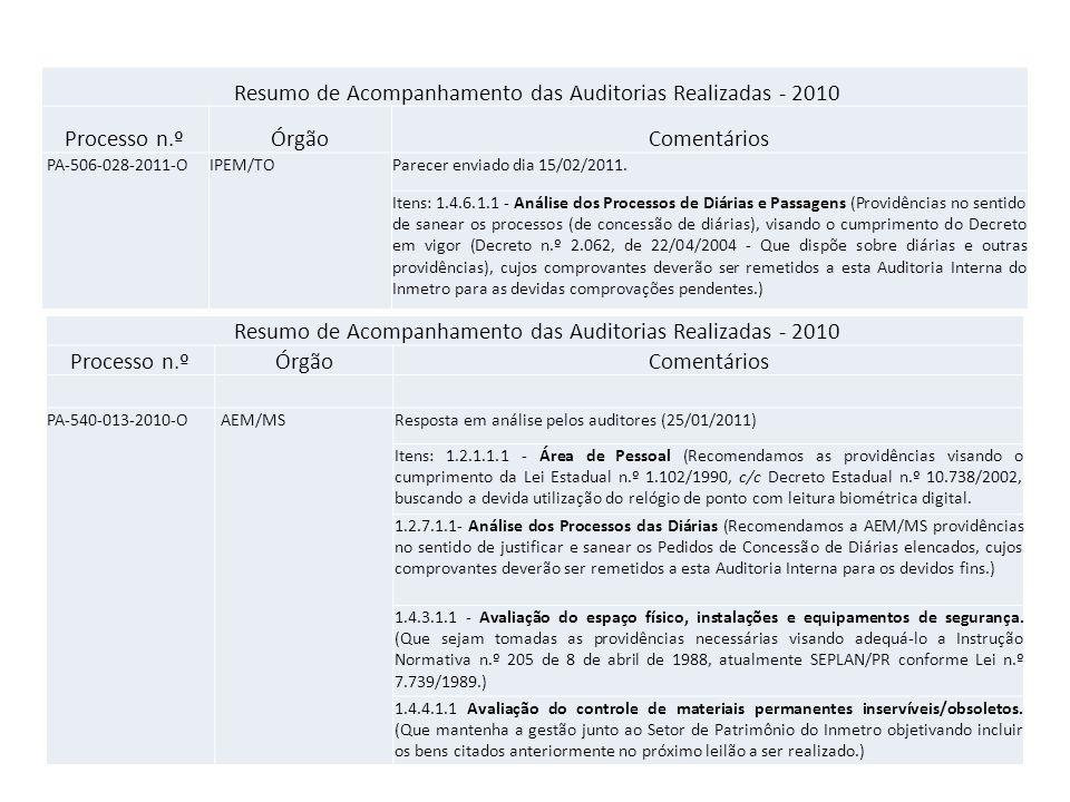 Resumo de Acompanhamento das Auditorias Realizadas - 2010 Processo n.ºÓrgãoComentários PA-540-013-2010-O AEM/MS1.5.1.1.1 - Patrimônio (Recomendamos que sejam tomadas às medidas necessárias visando regularizar a situação do prédio da nova sede.) 1.5.2.1.1 - Termos de responsabilidade/Emplaquetamento dos bens (Com o objetivo de regularizar a utilização de bens particulares no âmbito do órgão conveniado, recomendamos que sejam tomadas às providências necessárias visando salvaguardar a AEM/MS de casos fortuitos) 1.5.2.1.2.